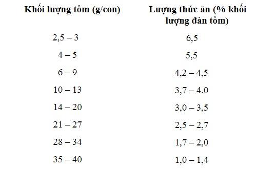 Cách tăng độ kiềm trong ao nuôi tôm