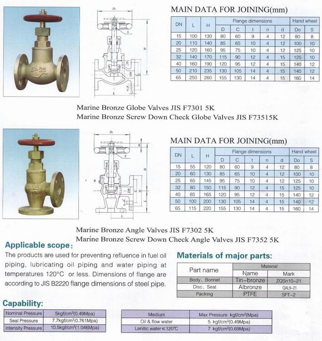 bronze globe valves
