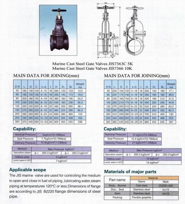 cast iron gate valves