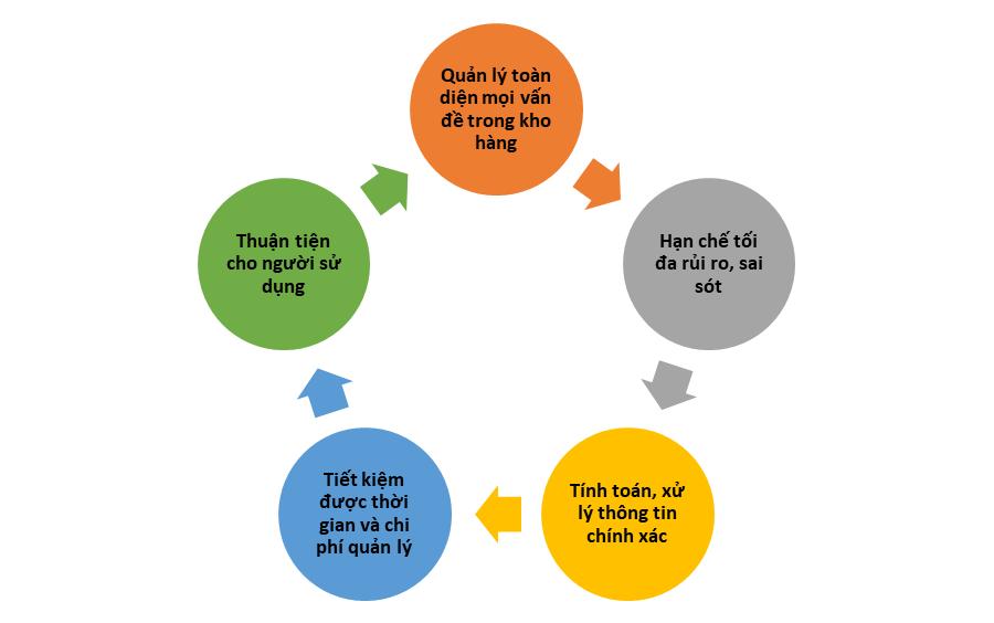 Hướng Dẫn Kiểm Kho Bằng Excel Cực Kỳ Đơn Giản Và Hiệu Quả