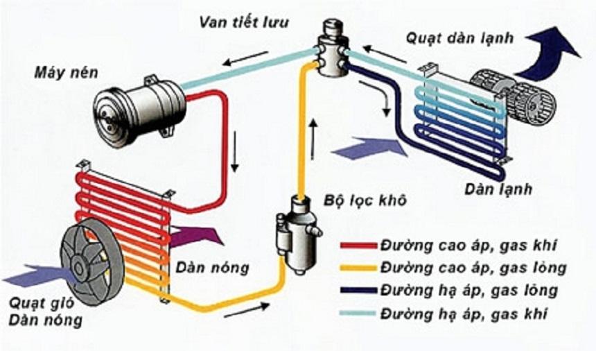 Dịch vụ vệ sinh máy lạnh tại nhà quận Tân Phú – TP. HCM